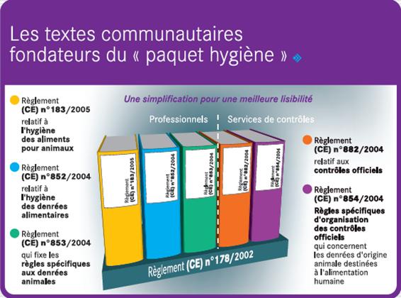 Textes paquet hygiene